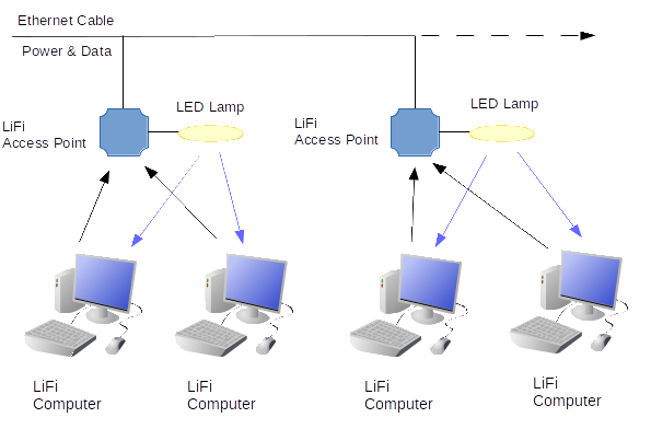 LiFi Access Point Diagram
